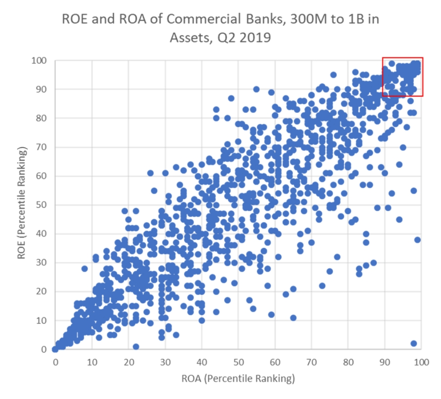 ROE and ROA of Commercial Banks - Q2 2019