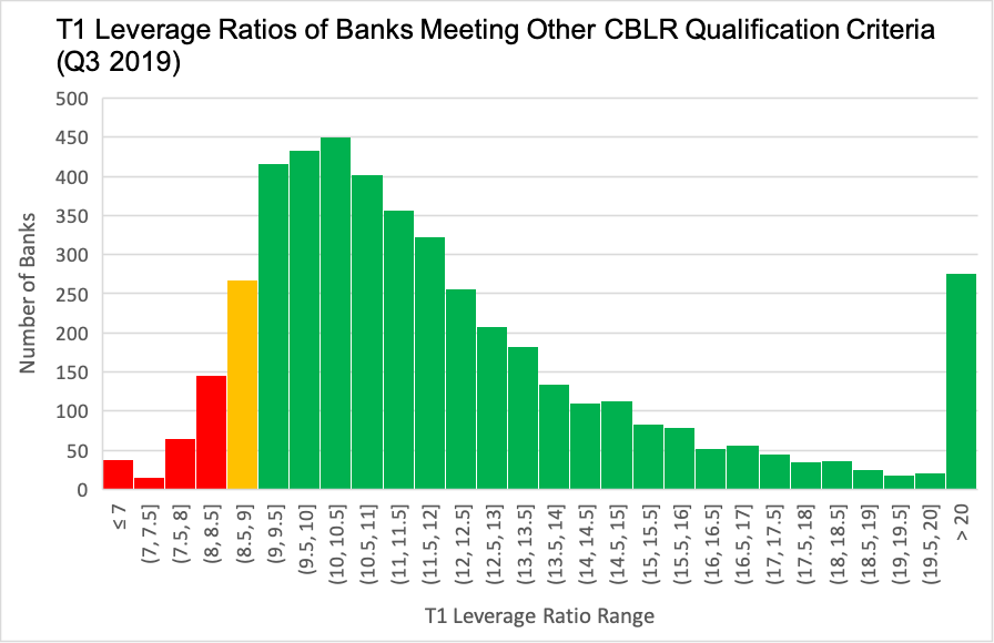 T1-Leverage-Ratios-of-Banks_Q3-2019
