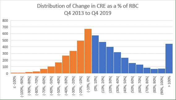 Distribu of change